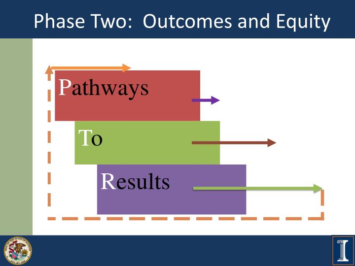 phase two outcomes and equity n.