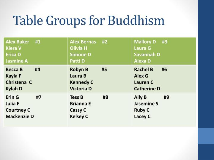 table groups for buddhism n.