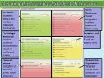 reading the individual student dashboard