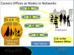 careers offices as nodes in networks