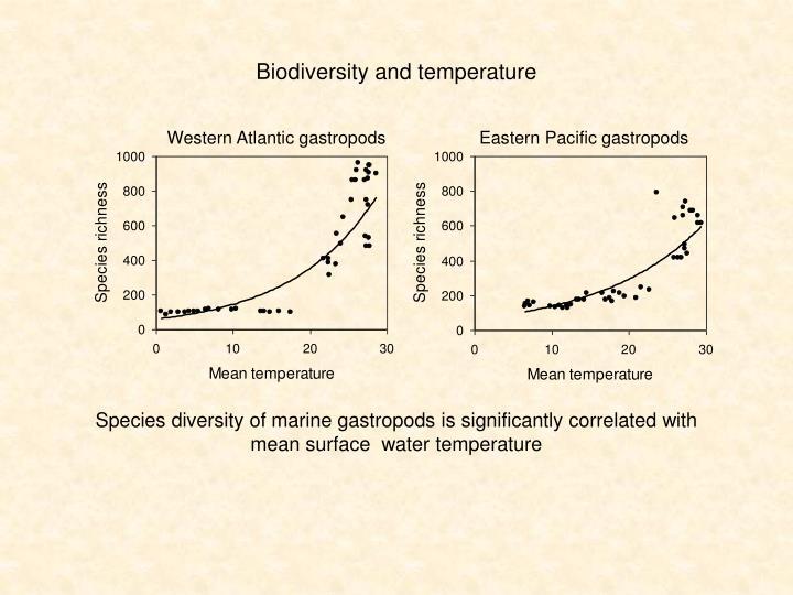 Biodiversity and temperature