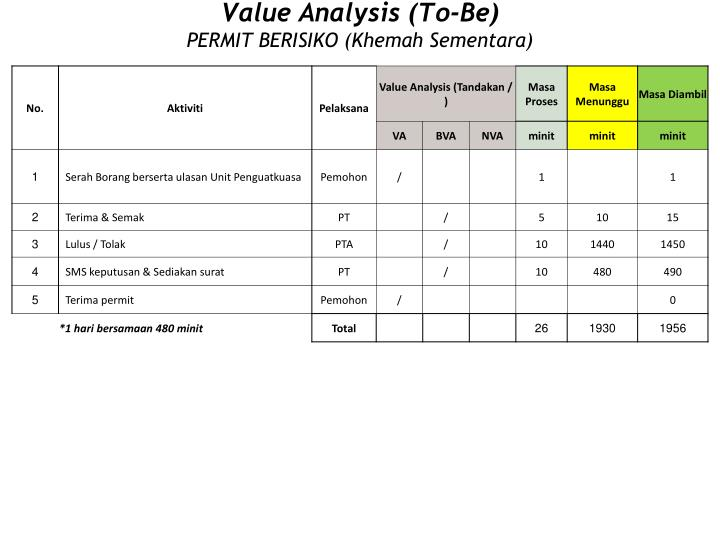 Value Analysis (To-Be)