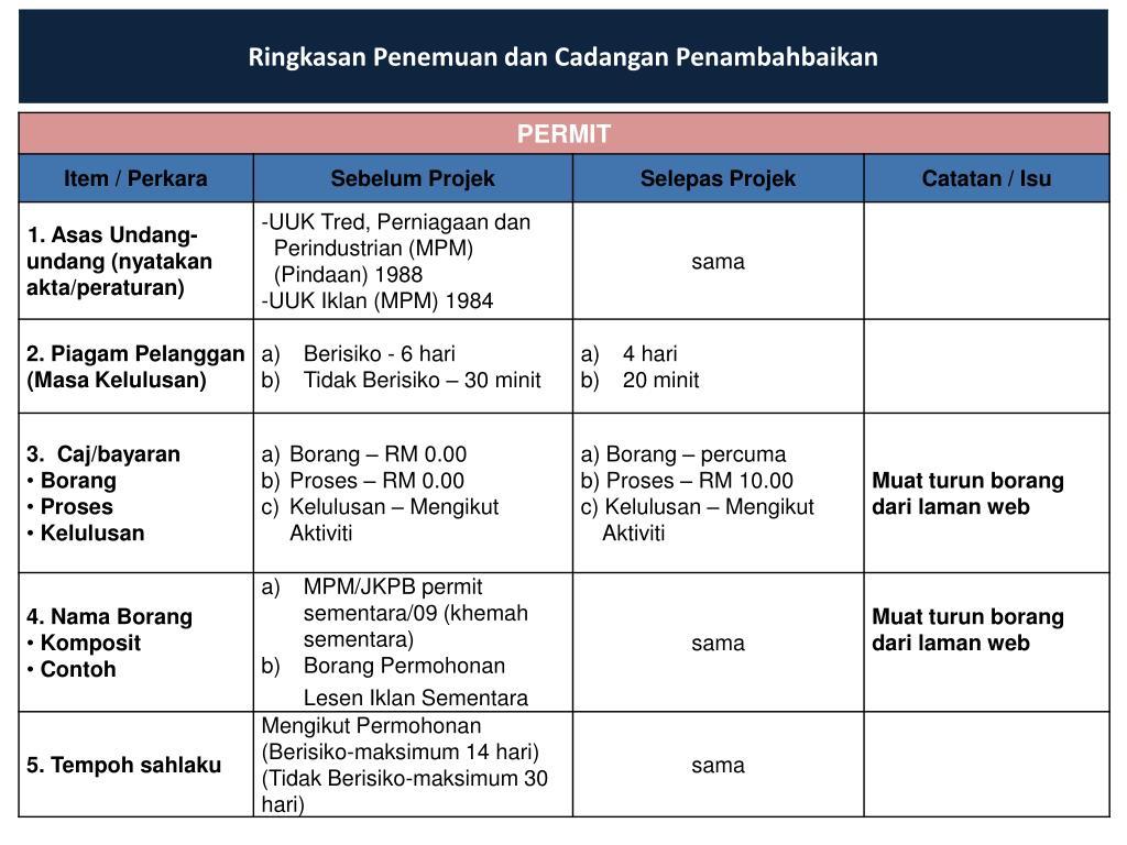 Ppt Perekayasaan Majlis Pembandaran Manjung Permit Sementara