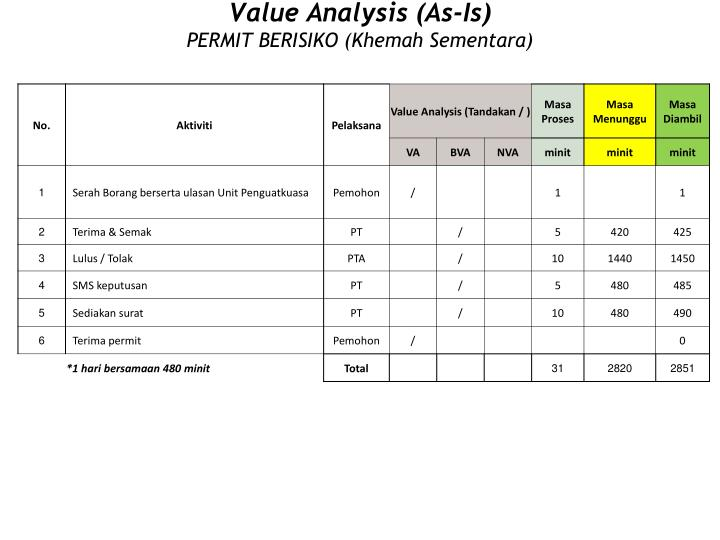 Value Analysis (As-Is)