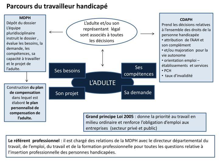 Ppt Les Politiques Sociales Du Handicap Powerpoint Presentation