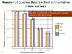 number of queries that reached authoritative name servers