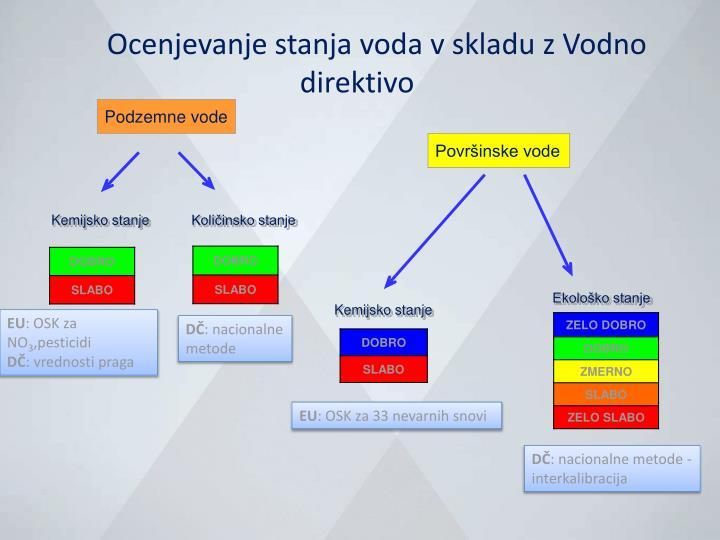 Ocenjevanje stanja voda v skladu z vodno direktivo