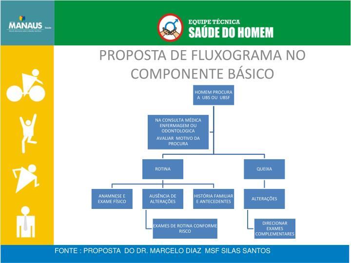 PROPOSTA DE FLUXOGRAMA NO COMPONENTE BÁSICO