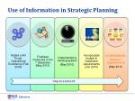 use of information in strategic planning