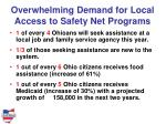 overwhelming demand for local access to safety net programs