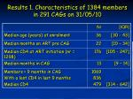 results 1 characteristics of 1384 members in 291 cags on 31 05 10