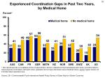 experienced coordination gaps in past two years by medical home