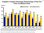 hospital or surgery discharge planning gap in past two years by medical home