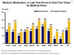 medical medication or lab test errors in past two years by medical home