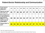 patient doctor relationship and communication