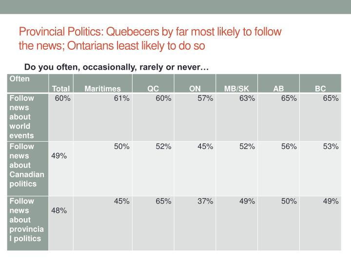 Provincial Politics: Quebecers by far most likely to follow the