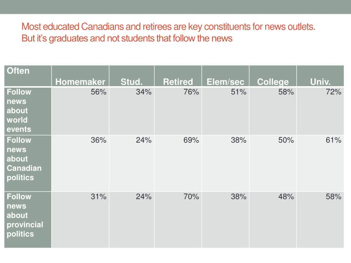 Most educated Canadians and retirees