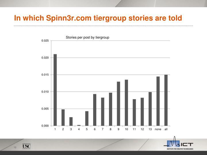 In which Spinn3r.com