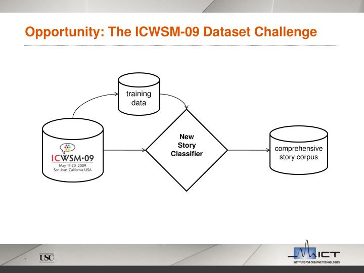 Opportunity: The ICWSM-09 Dataset Challenge