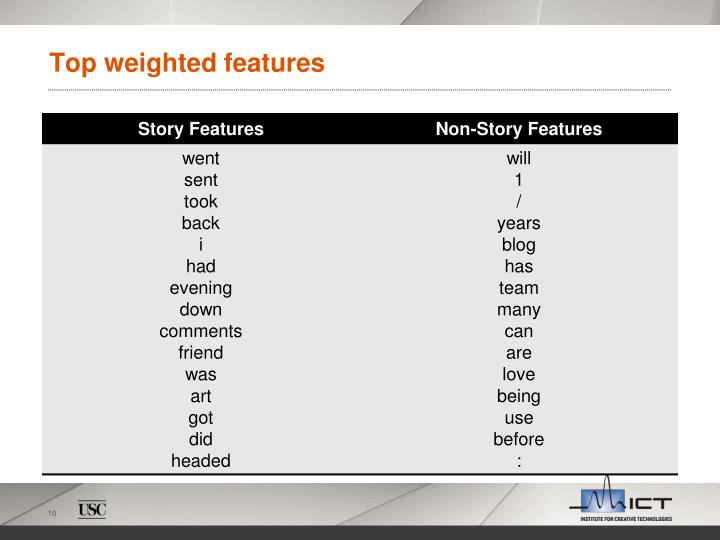Top weighted features