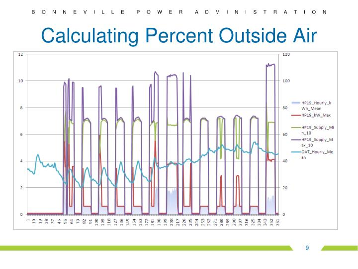 Calculating Percent Outside Air