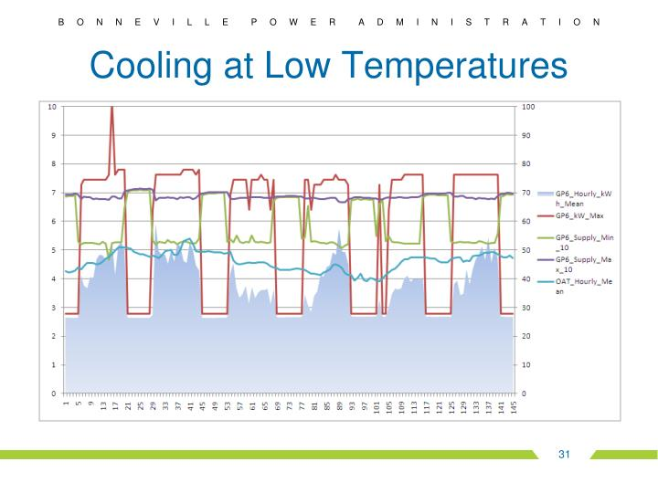 Cooling at Low Temperatures
