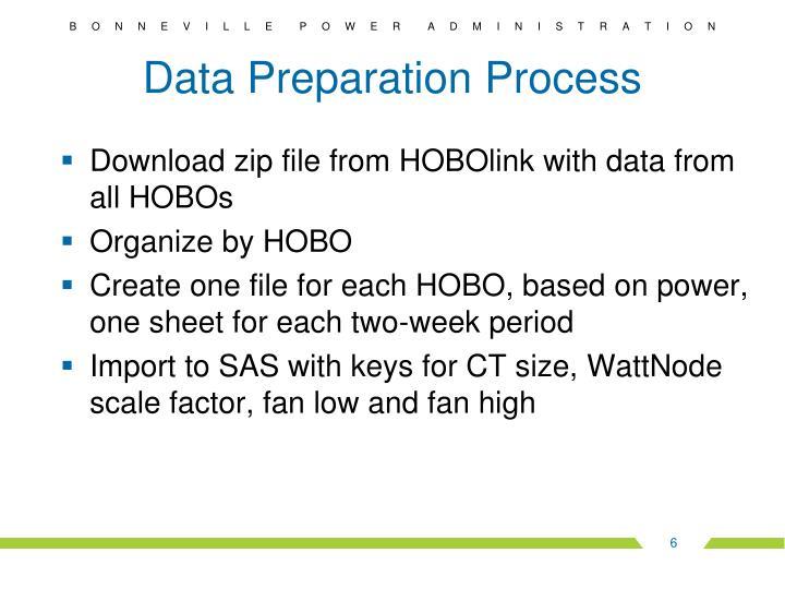 Data Preparation Process