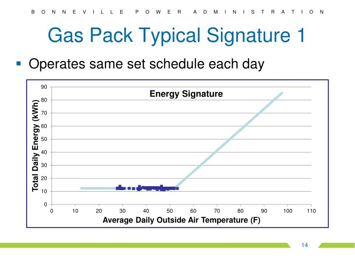 Gas Pack Typical Signature 1