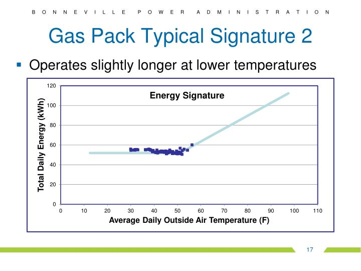 Gas Pack Typical Signature 2