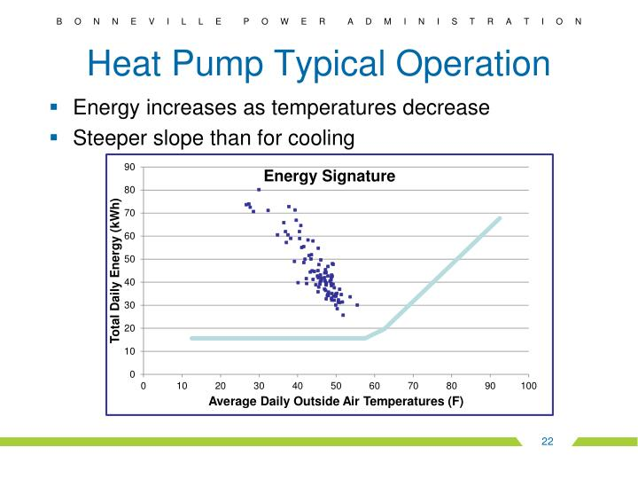 Heat Pump Typical Operation