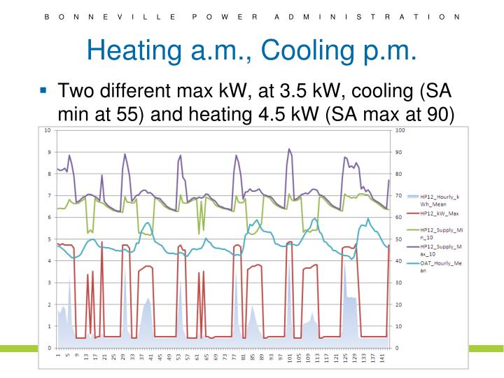 Heating a.m., Cooling p.m.