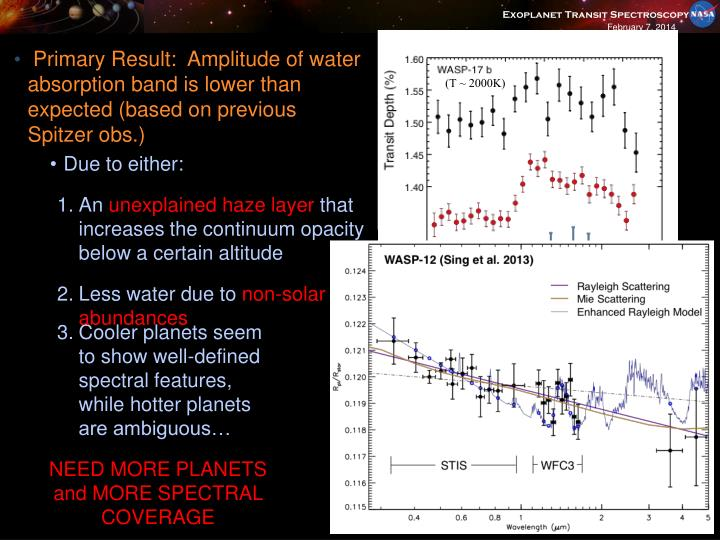 Primary Result:  Amplitude of water absorption band is lower than