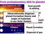 from protoplanetary disk to planets