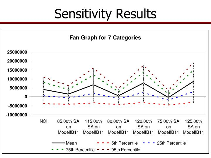 Sensitivity Results