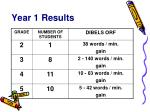 year 1 results4