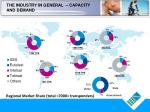 regional market share total 7000 transponders