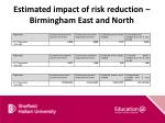 estimated impact of risk reduction birmingham east and north