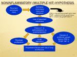 noninflammatory multiple hit hypothesis