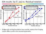 ida results sa t sys vs residual rotation1