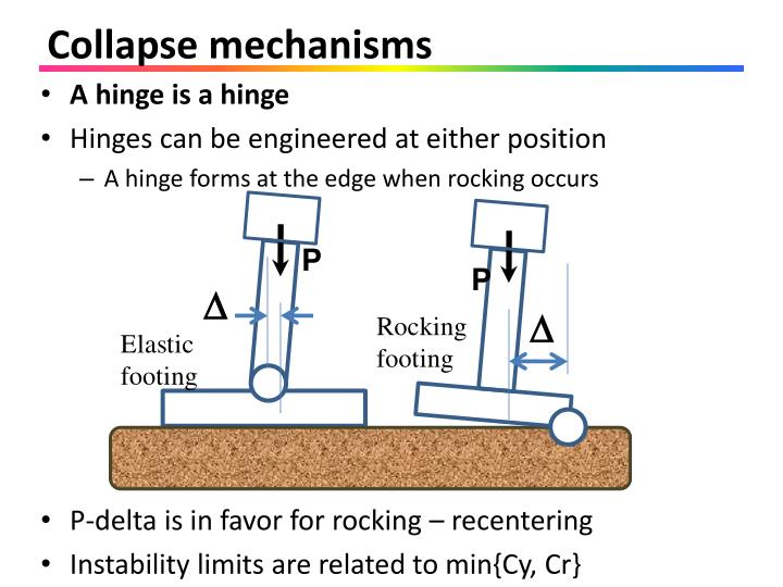 Collapse mechanisms