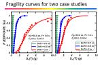 fragility curves for two case studies