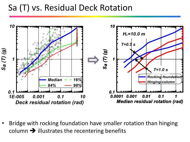 Sa (T) vs. Residual Deck Rotation