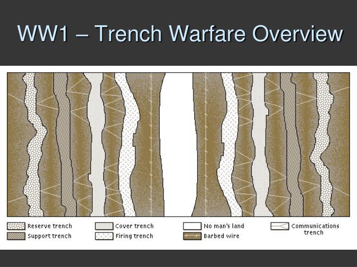 WW1 – Trench Warfare Overview