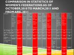 comparison in statistics of women s federations as of october 2010 to march 2011 and from aril 2011