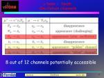 m base n beam oscillation channels