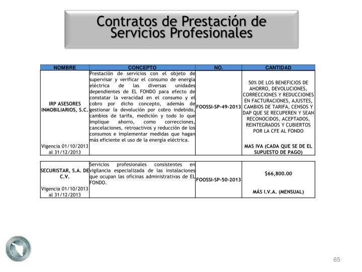 Contratos de Prestación de Servicios Profesionales