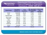 departmental distribution of hiv cases at diagnosis vs population distribution hass 1983 2011