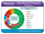 departmental distribution of hiv cases at diagnosis vs population distribution