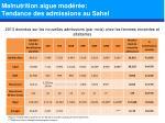 malnutrition aigue mod r e tendance des admissions au sahel1