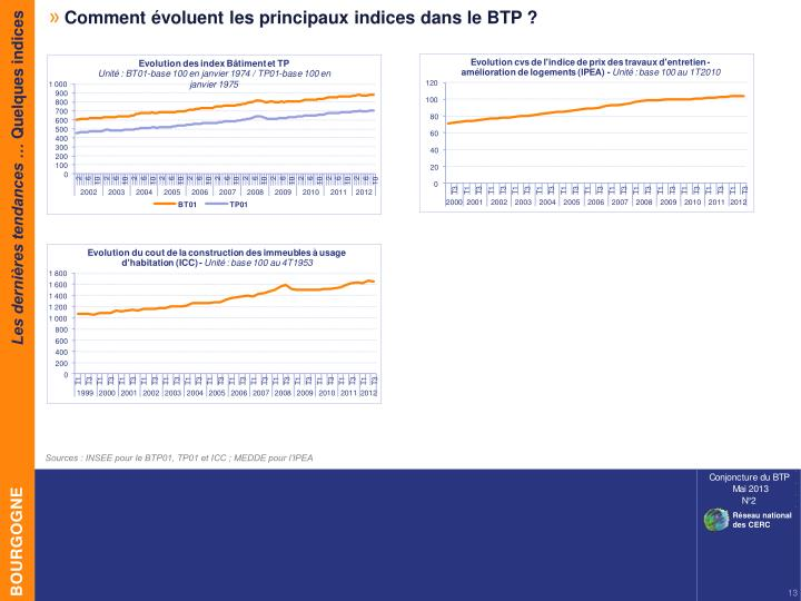 Comment évoluent les principaux indices dans le BTP ?